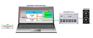 Mixdown configuration
