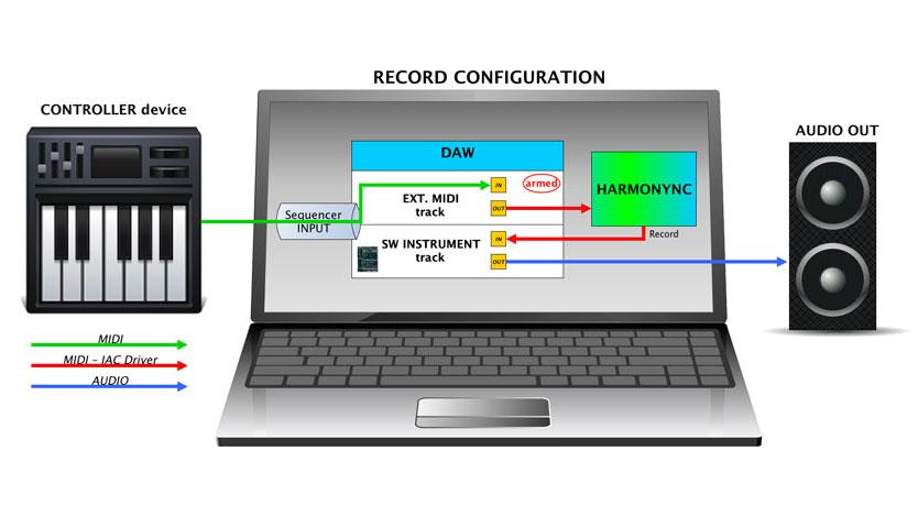 Record configuration