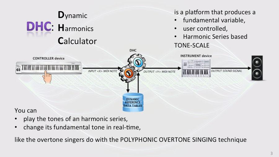 Harmonicarium